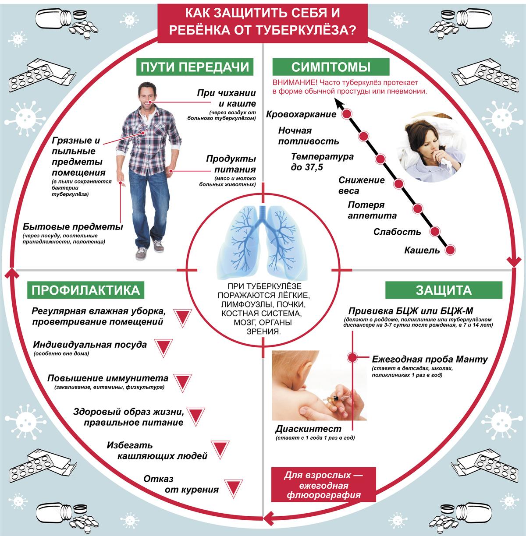 Туберкулез у детей симптомы и лечение профилактика фото